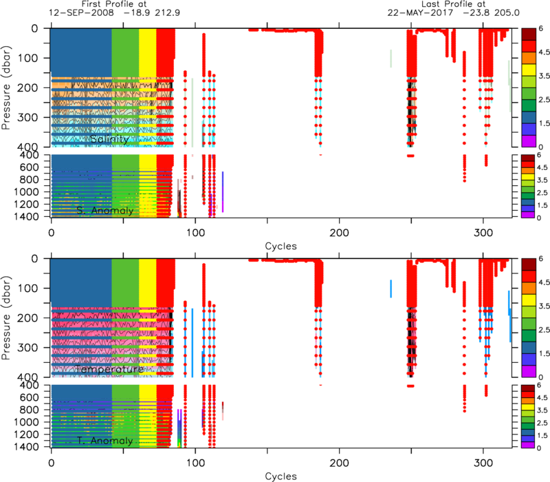 Scripps argo site dmode flags have value 05 greater than r mode flags so it is easy to see which data has passed dmqc the dots are overlain on a waterfall plot of the ccuart Images